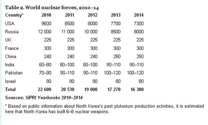 RUSIA si SUA detin impreuna 93 din intregul arsenal nuclear al lumii! Vezi GRAFICUL tarilor care detin ARME NUCLEARE!2