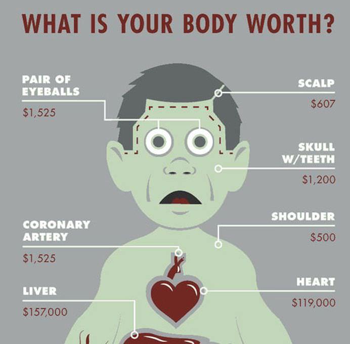 Stiai ca valorezi mai mult MORT decat VIU Un site a dezvaluit PRETURILE ORGANELOR pentru transplant!1